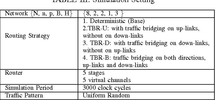 TABLE III. Simulation Setting