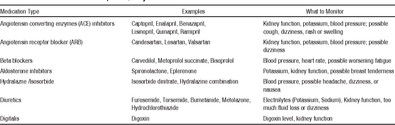 Table 1 from Self-care guide for the heart failure patient