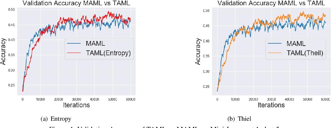 Figure 2 for Task-Agnostic Meta-Learning for Few-shot Learning
