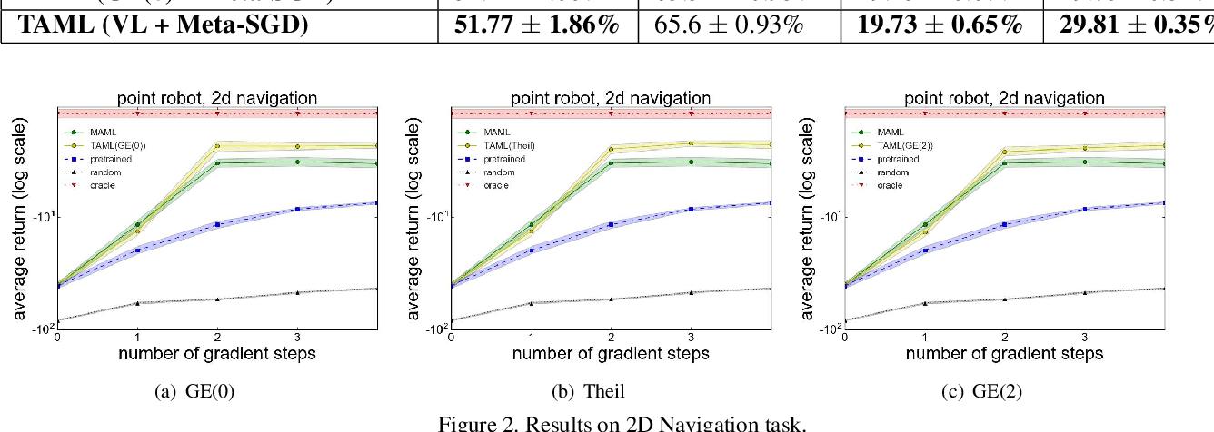 Figure 4 for Task-Agnostic Meta-Learning for Few-shot Learning