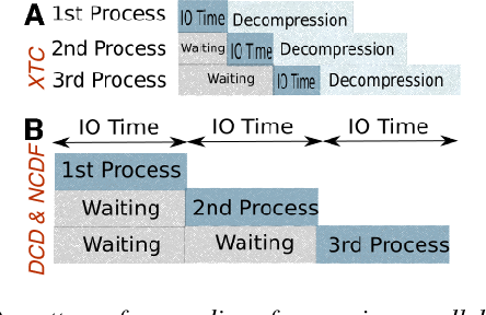 PDF] Parallel Analysis in MDAnalysis using the Dask Parallel