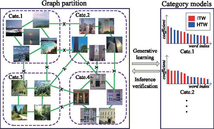 Figure 1 for Adaptive Scene Category Discovery with Generative Learning and Compositional Sampling