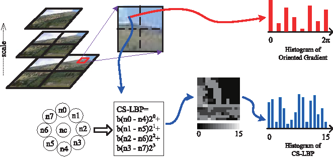 Figure 2 for Adaptive Scene Category Discovery with Generative Learning and Compositional Sampling