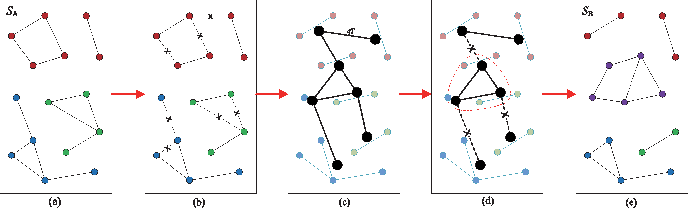 Figure 3 for Adaptive Scene Category Discovery with Generative Learning and Compositional Sampling