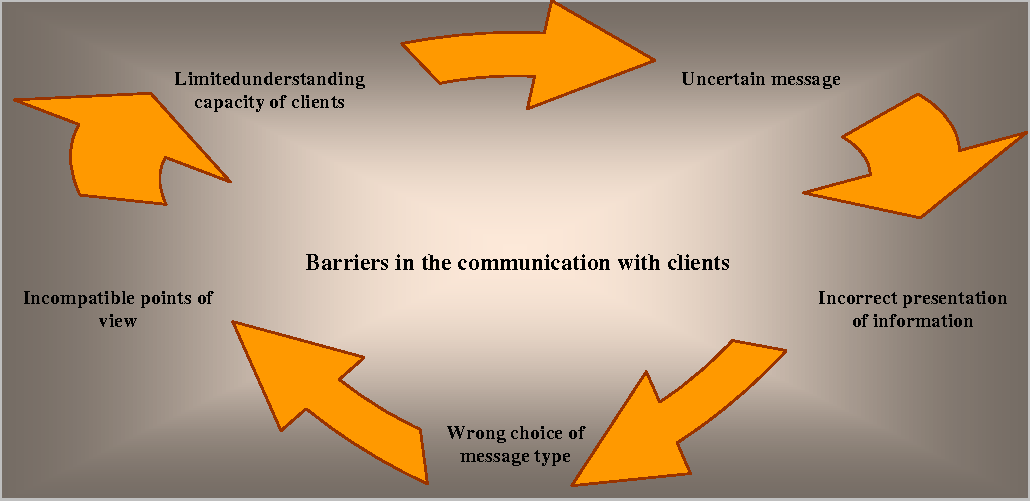 Figure 4 from COMMUNICATION TECHNIQUES MEANT TO ENSURE CLIENTS