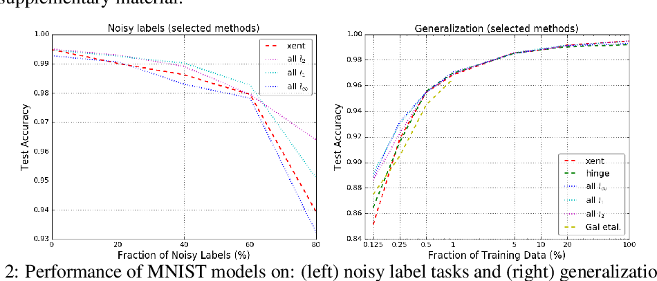 Figure 2 for Large Margin Deep Networks for Classification