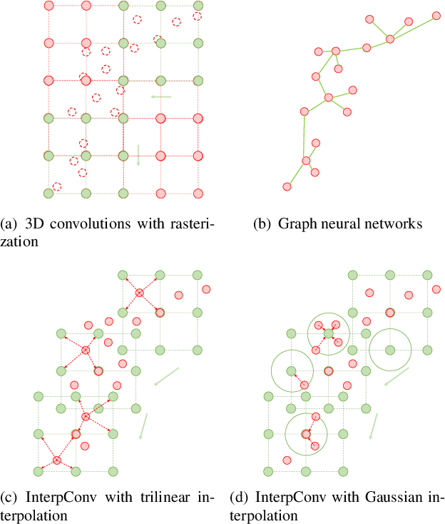 Figure 1 for Interpolated Convolutional Networks for 3D Point Cloud Understanding