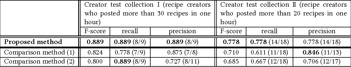 method for detecting near duplicate recipe creators based on cooking