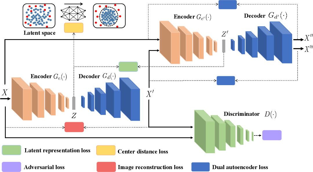 Figure 1 for Anomaly Detection by Latent Regularized Dual Adversarial Networks