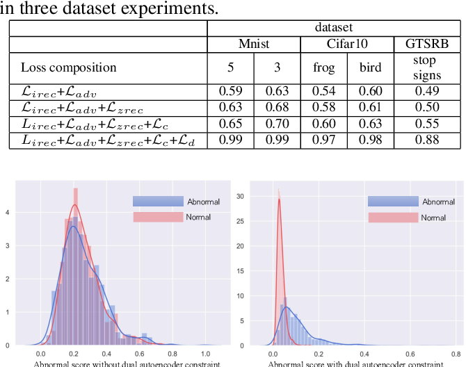 Figure 2 for Anomaly Detection by Latent Regularized Dual Adversarial Networks