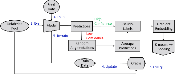 Figure 1 for Ask-n-Learn: Active Learning via Reliable Gradient Representations for Image Classification