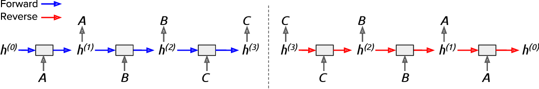 Figure 1 for Reversible Recurrent Neural Networks