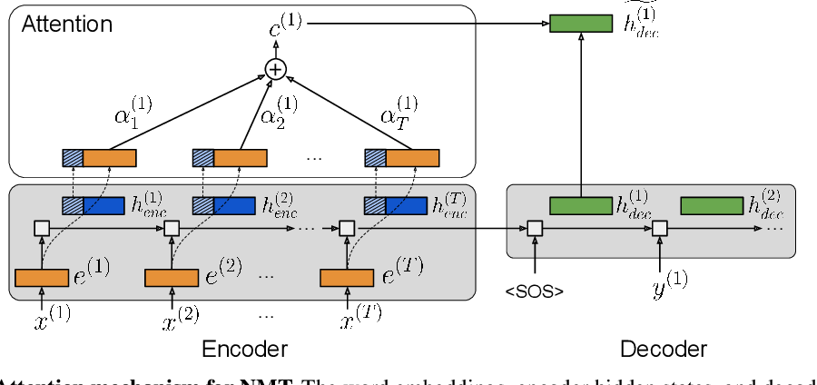 Figure 3 for Reversible Recurrent Neural Networks