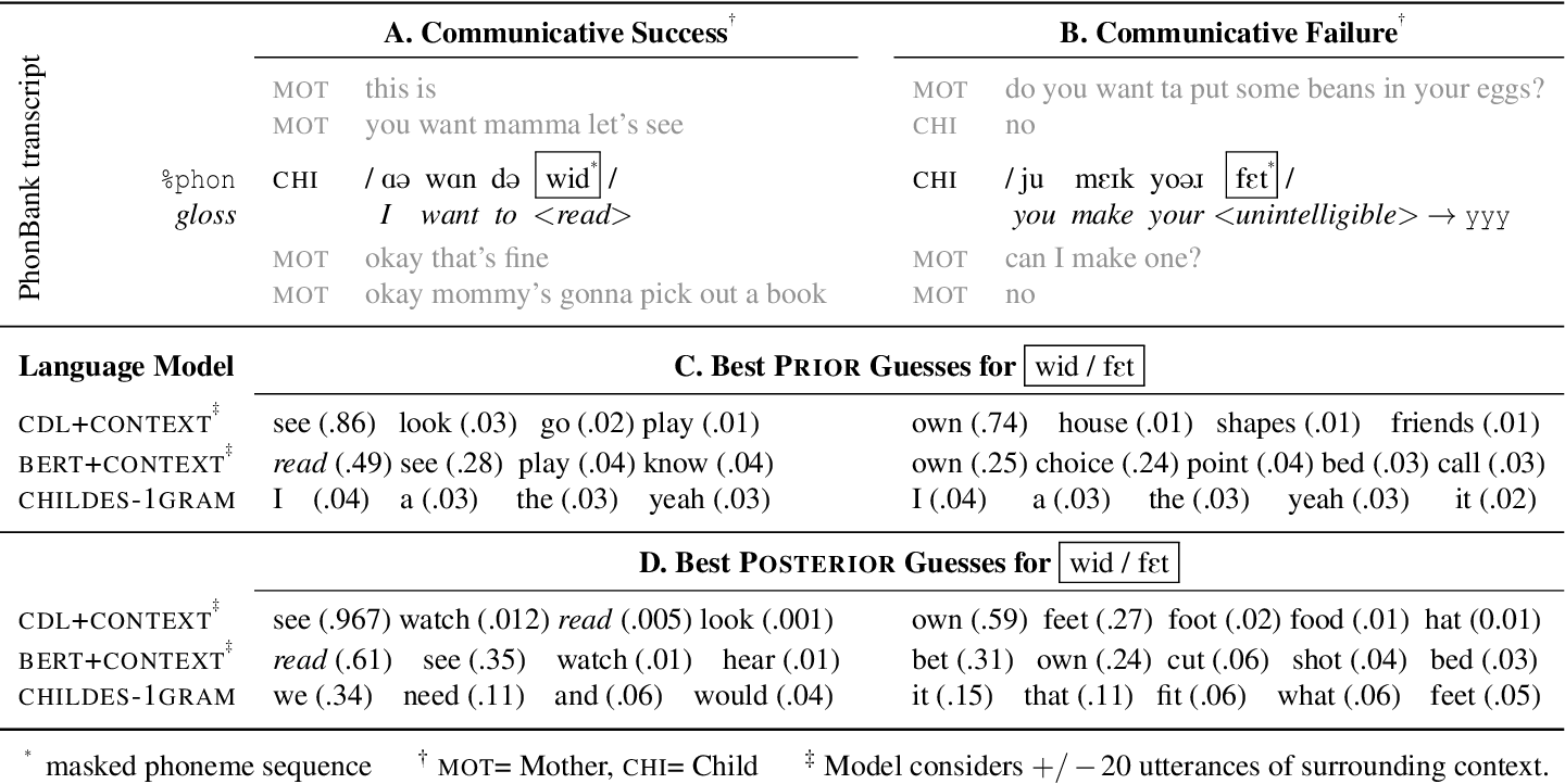 Figure 1 for Child-directed Listening: How Caregiver Inference Enables Children's Early Verbal Communication
