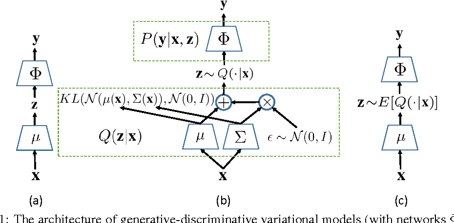 Figure 1 for Generative-Discriminative Variational Model for Visual Recognition