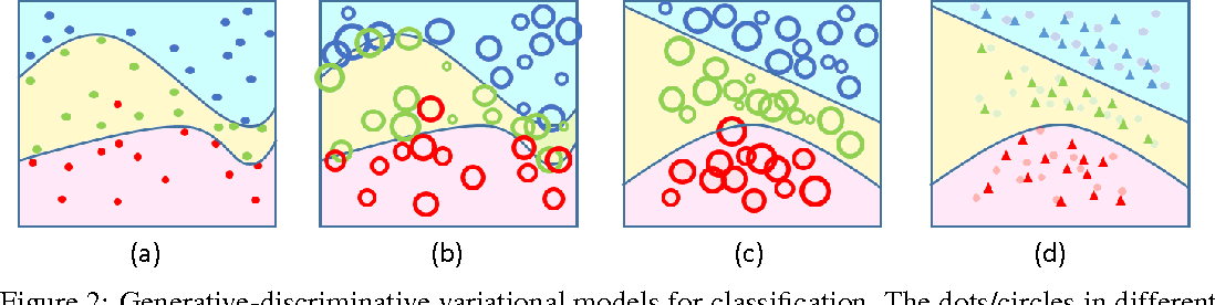 Figure 3 for Generative-Discriminative Variational Model for Visual Recognition