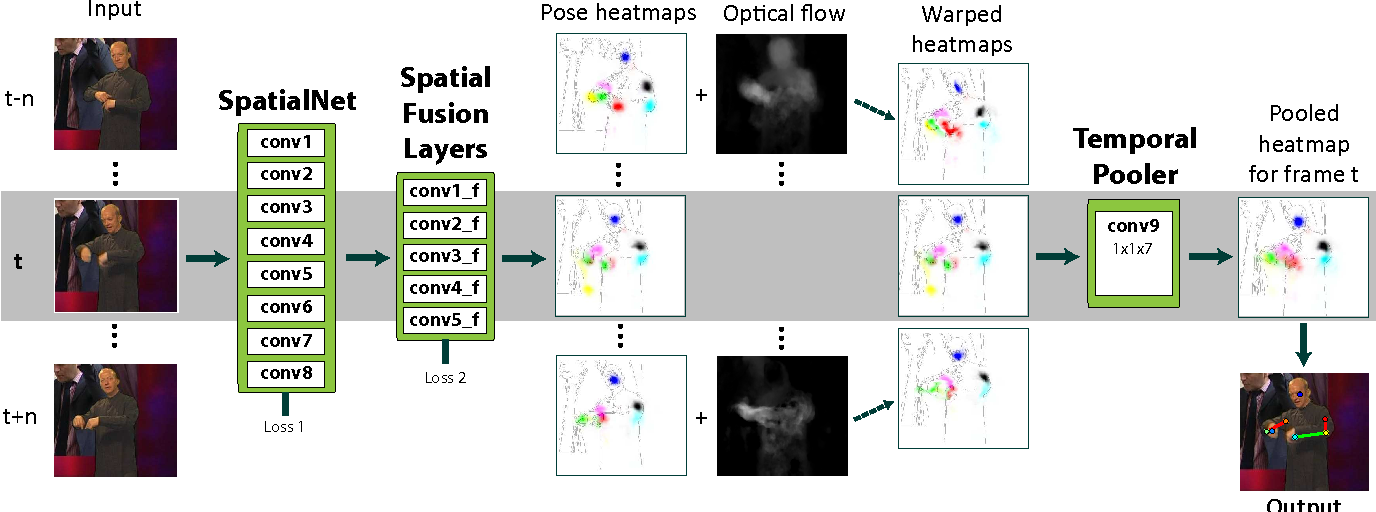 Figure 1 for Flowing ConvNets for Human Pose Estimation in Videos