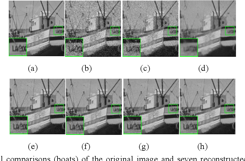 Figure 4 for Nonconvex Nonsmooth Low-Rank Minimization for Generalized Image Compressed Sensing via Group Sparse Representation