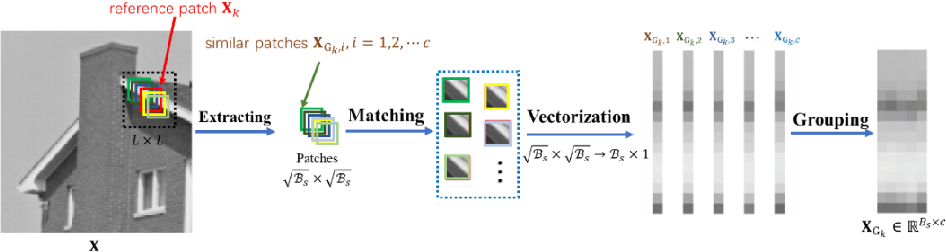 Figure 1 for Nonconvex Nonsmooth Low-Rank Minimization for Generalized Image Compressed Sensing via Group Sparse Representation