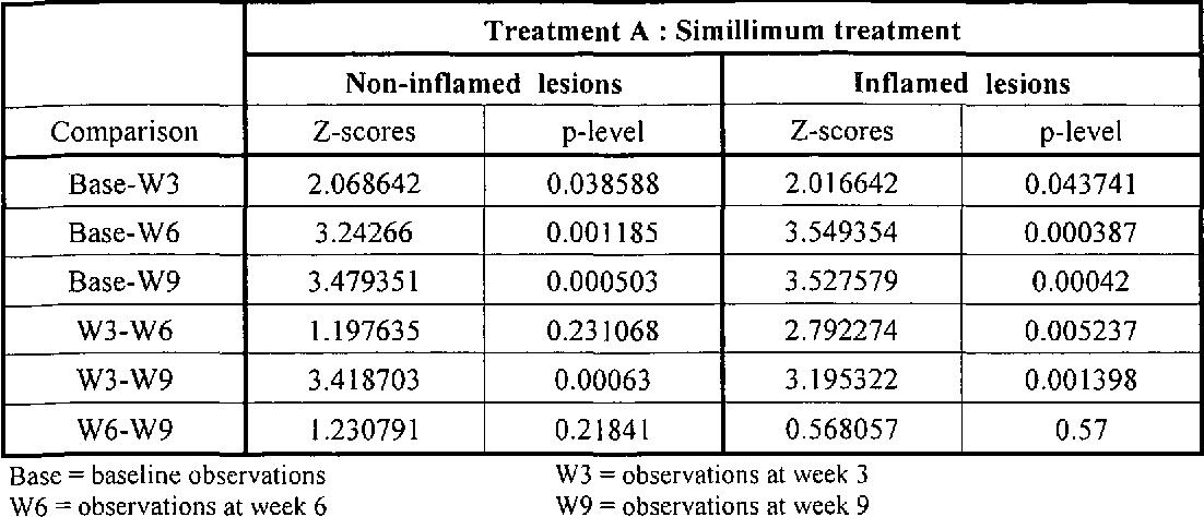 PDF] The relative effectiveness of miasmatic treatment as