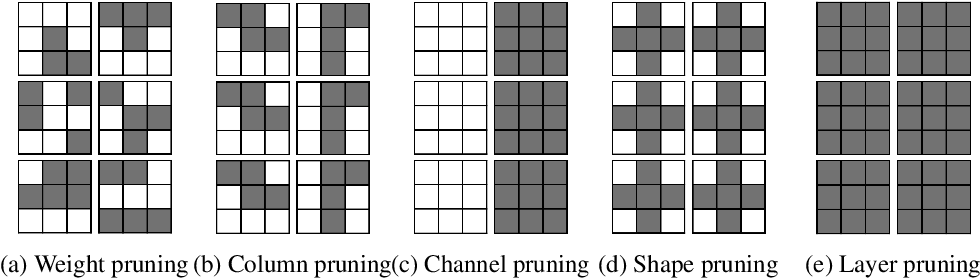 Figure 1 for Parameterized Structured Pruning for Deep Neural Networks