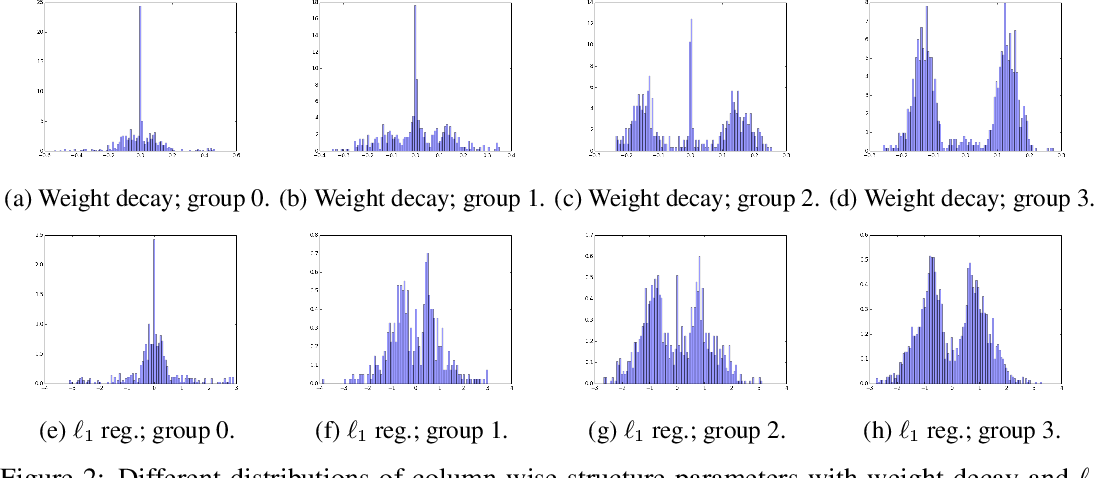 Figure 3 for Parameterized Structured Pruning for Deep Neural Networks