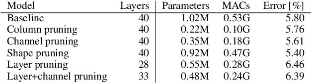 Figure 4 for Parameterized Structured Pruning for Deep Neural Networks