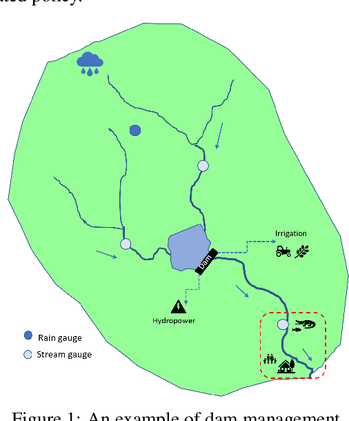 Figure 1 for Efficient Reservoir Management through Deep Reinforcement Learning