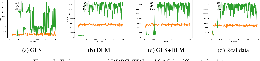 Figure 4 for Efficient Reservoir Management through Deep Reinforcement Learning