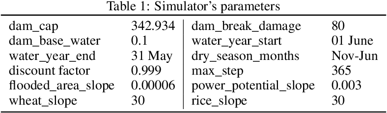 Figure 2 for Efficient Reservoir Management through Deep Reinforcement Learning