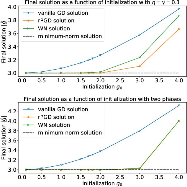 Figure 4 for Implicit Regularization of Normalization Methods