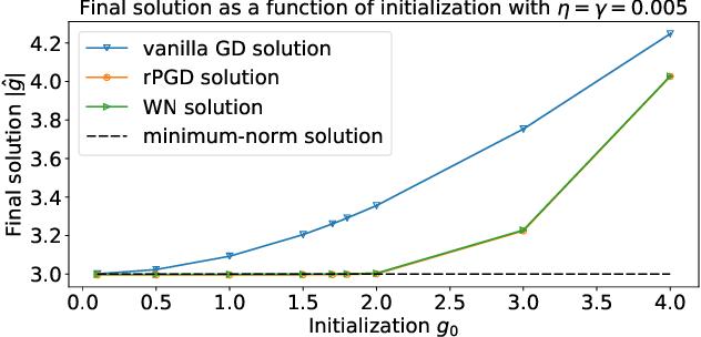 Figure 1 for Implicit Regularization of Normalization Methods