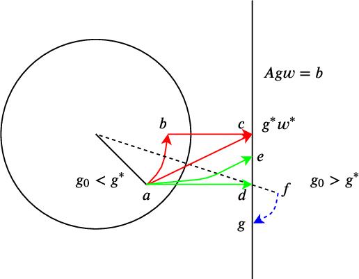 Figure 2 for Implicit Regularization of Normalization Methods