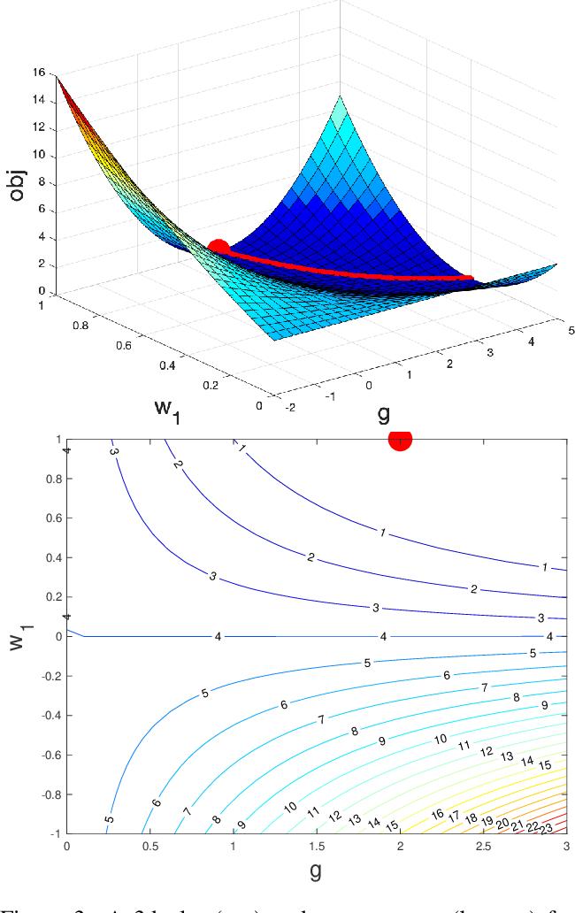 Figure 3 for Implicit Regularization of Normalization Methods