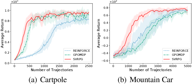 Figure 2 for An Improved Convergence Analysis of Stochastic Variance-Reduced Policy Gradient