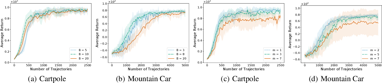 Figure 3 for An Improved Convergence Analysis of Stochastic Variance-Reduced Policy Gradient