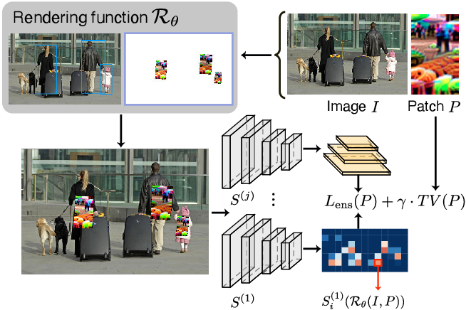 Figure 2 for Making an Invisibility Cloak: Real World Adversarial Attacks on Object Detectors