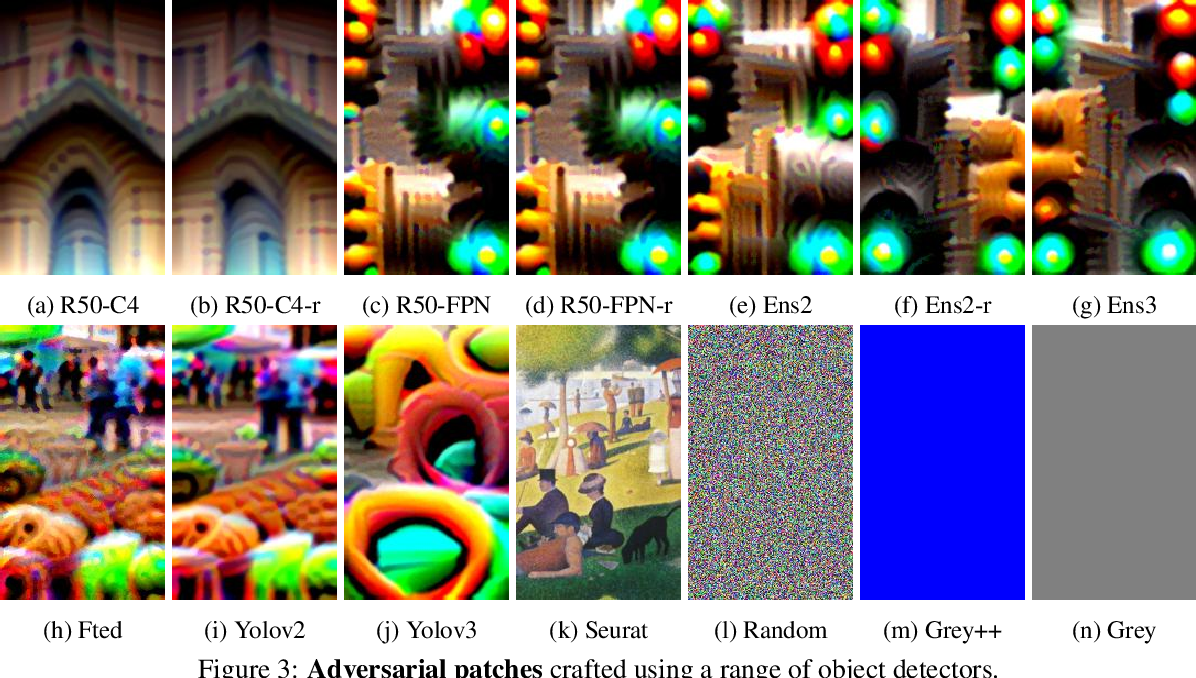 Figure 4 for Making an Invisibility Cloak: Real World Adversarial Attacks on Object Detectors