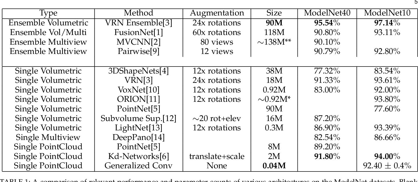 Figure 2 for Generalized Convolutional Neural Networks for Point Cloud Data