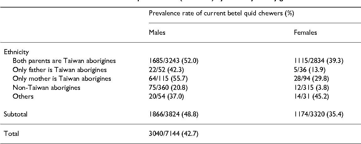 Predictors of betel quid chewing behavior and cessation patterns in