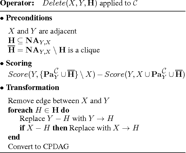Figure 2 for Selective Greedy Equivalence Search: Finding Optimal Bayesian Networks Using a Polynomial Number of Score Evaluations