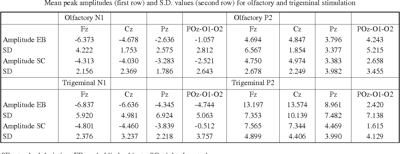Table 2 Mean peak amplitudes (first row) and S.D. values (second row) for olfactory and trigeminal stimulation