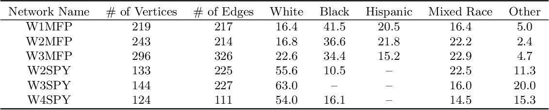 Figure 2 for Fair Influence Maximization: A Welfare Optimization Approach