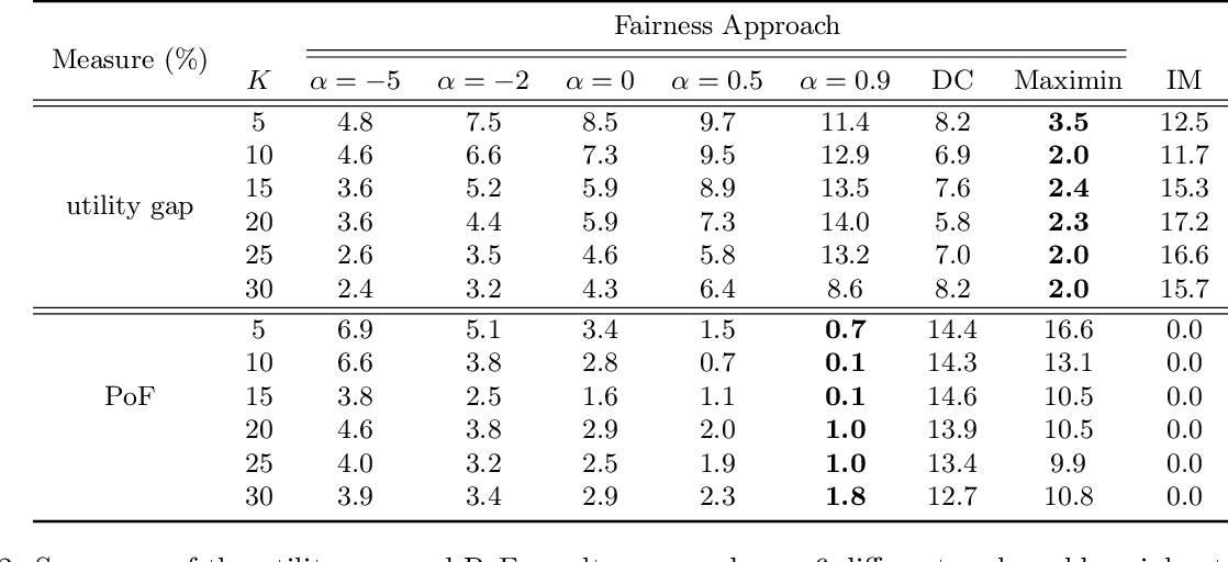 Figure 4 for Fair Influence Maximization: A Welfare Optimization Approach
