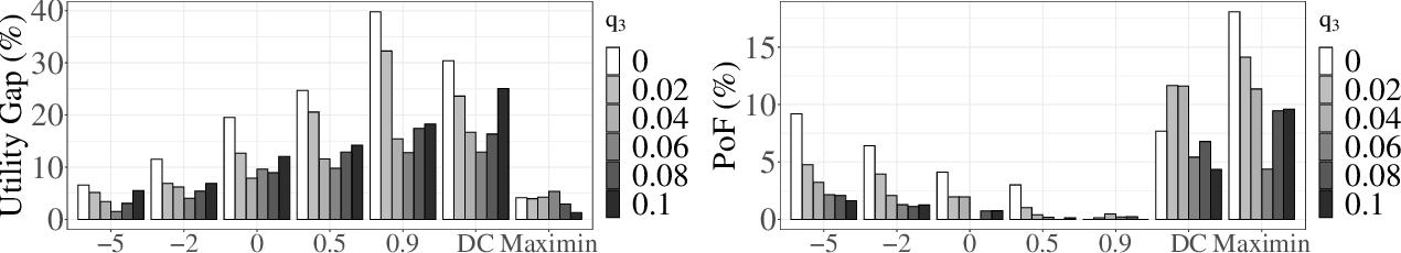 Figure 3 for Fair Influence Maximization: A Welfare Optimization Approach