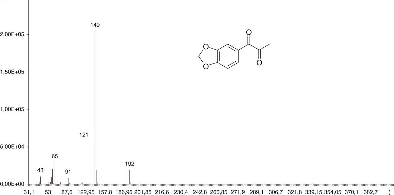 Determination of synthesis route of 1-(3,4-methylenedioxyphenyl)-2