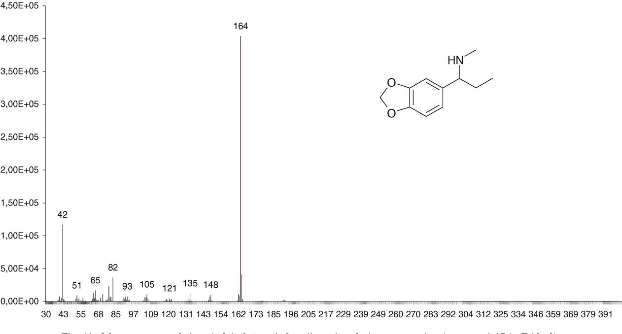 Determination of synthesis route of 1-(3,4-methylenedioxyphenyl)-2