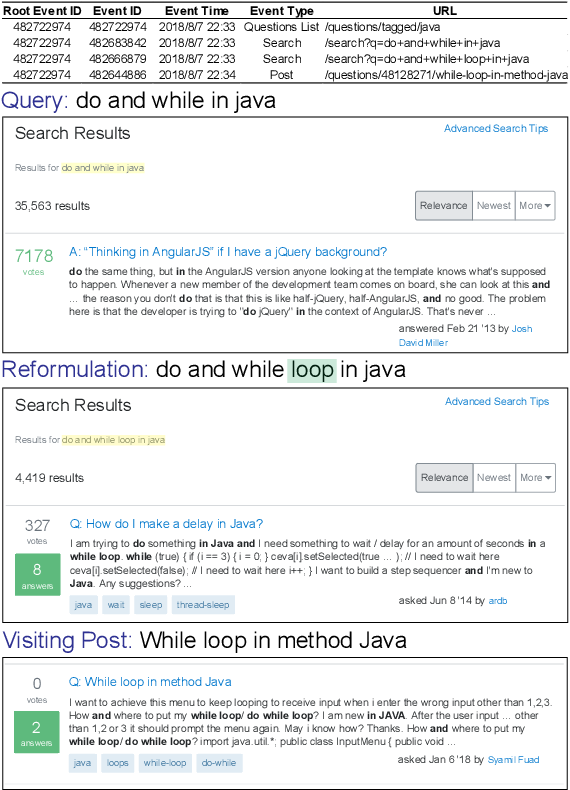 Figure 1 for Automated Query Reformulation for Efficient Search based on Query Logs From Stack Overflow