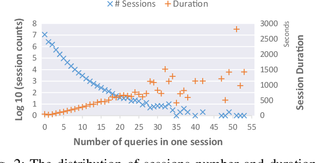 Figure 2 for Automated Query Reformulation for Efficient Search based on Query Logs From Stack Overflow