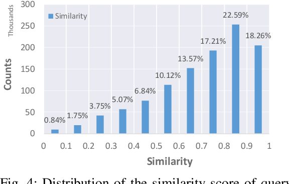 Figure 4 for Automated Query Reformulation for Efficient Search based on Query Logs From Stack Overflow